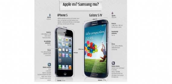 Apple mı? Samsung mu?