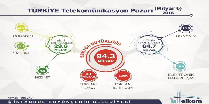 İstanbul'a Ortak Haberleşme Altyapısı Geliyor