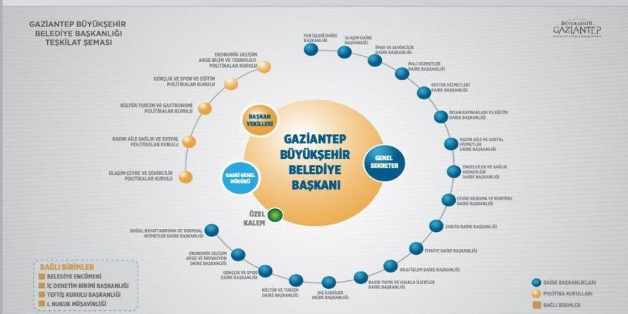 Gaziantep'e Cumhurbaşkanlığı Hükümet Sistemi Modeli