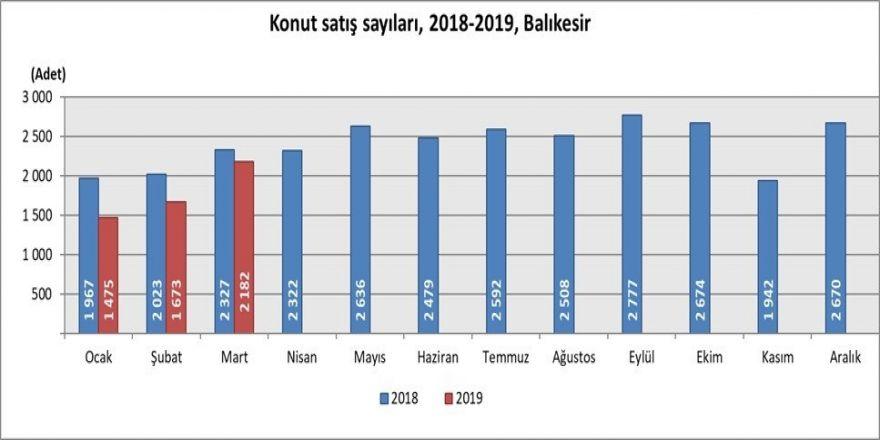 Balıkesir'de Konut Satışları Azaldı