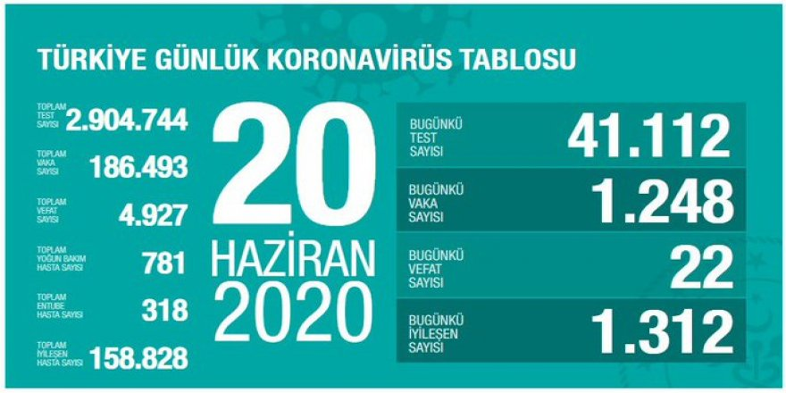 Türkiye'de Kovid-19'dan 158 bin 828 kişi iyileşti