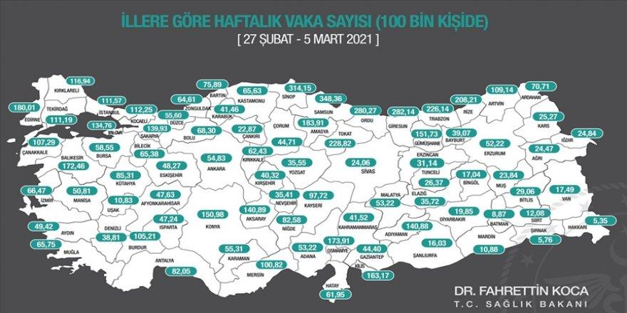 Sağlık Bakanı Koca son bir haftada her 100 bin kişide görülen Kovid-19 vaka sayılarını açıkladı