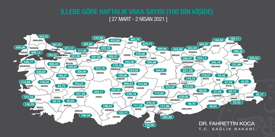 Türkiye genelinde bu hafta da 100 binde Kovid-19 vaka sayısı azalan il bulunmuyor