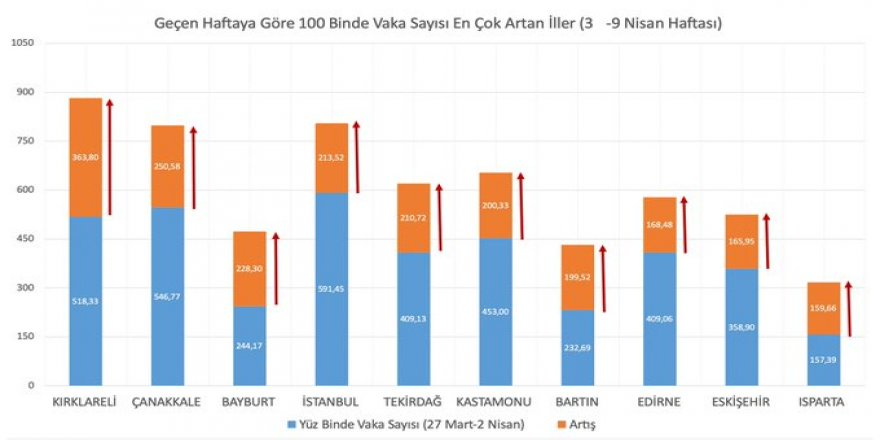 Bakan Koca Kovid-19 vaka sayısı en çok artan ve azalan illerin grafiğini paylaştı