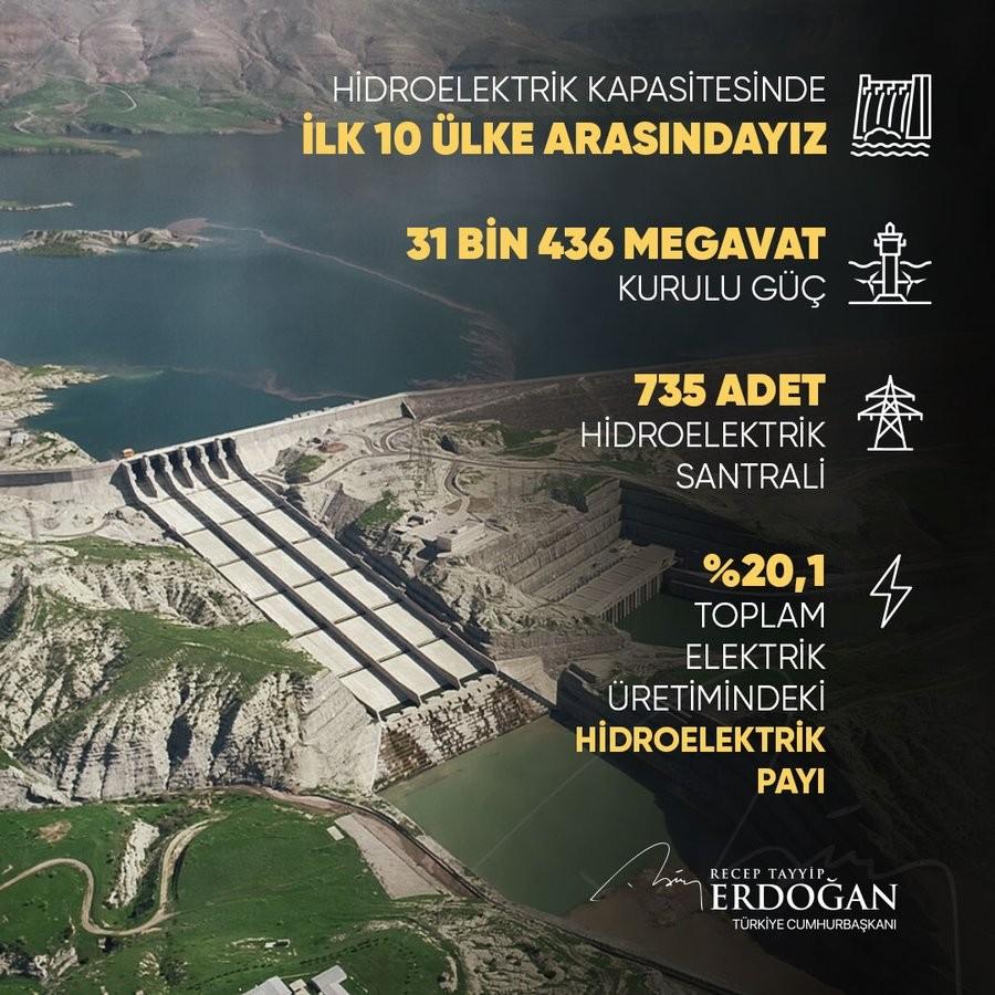 Cumhurbaşkanı Erdoğan: 'Hidroelektrik kapasitesinde ilk 10 ülke arasındayız'
