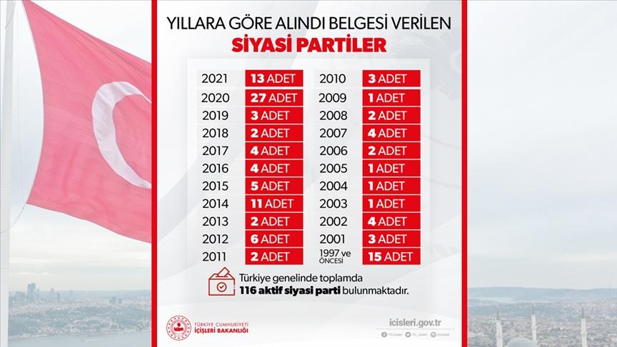 İçişleri Bakanlığı Türkiye genelinde faaliyette bulunan aktif siyasi parti sayısının 116 olduğunu açıkladı