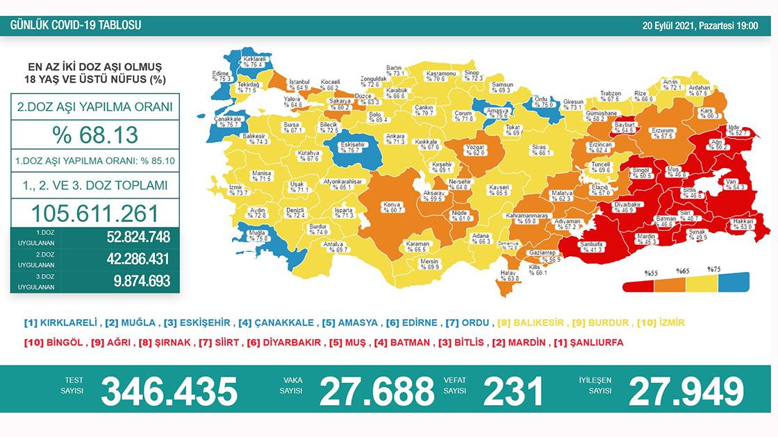 Türkiye'de 27 bin 688 kişinin Kovid-19 testi pozitif çıktı, 231 kişi yaşamını yitirdi