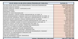 Trabzonspor Yönetimi göreve geldiklerinden beri 180 milyon TL ödeme gerçekleştirdi