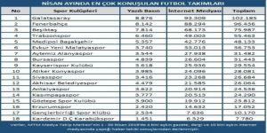 Nisan Ayında En Çok Fenerbahçe - Galatasaray Derbisi Konuşuldu