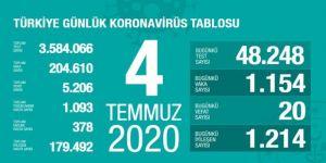 Türkiye'de Kovid-19'dan 179 bin 492 kişi iyileşti