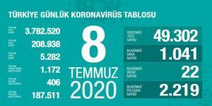 Türkiye'de Kovid-19 tespit edilenlerden 187 bin 511'i iyileşti
