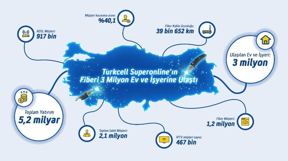 Turkcell Superonline'ın Gerçek Fiberi 3 Milyon Hanenin Kapısına Ulaştı