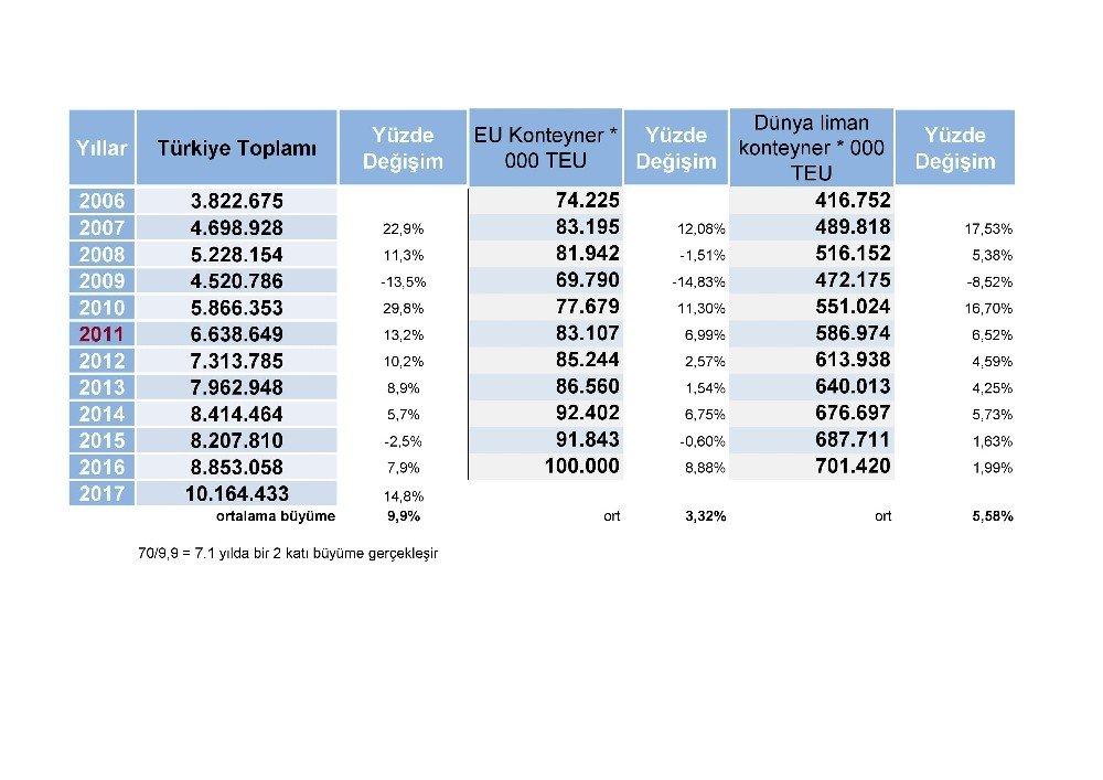 Türk limanları Avrupa'dan 3, dünyadan 2 kat fazla büyüdü