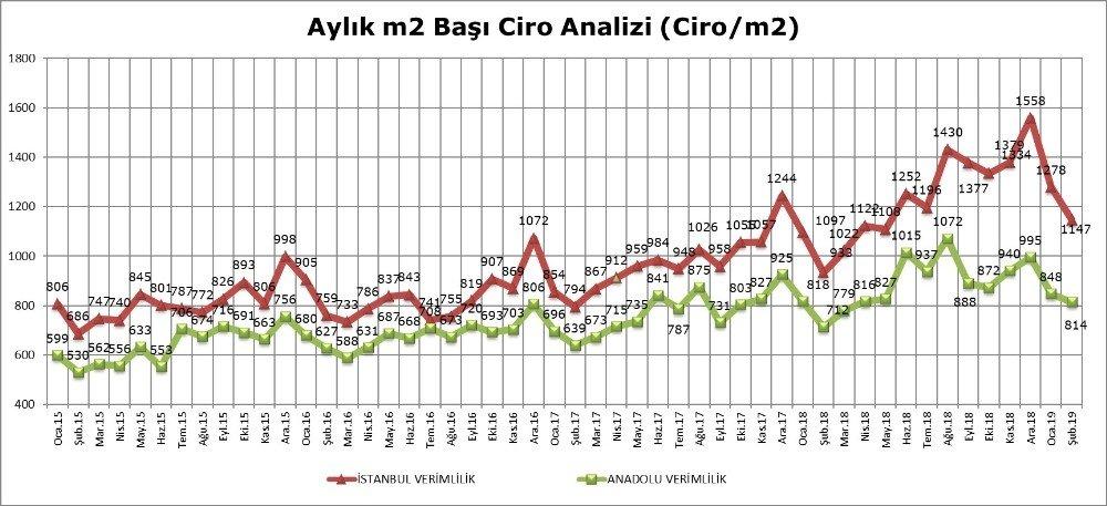 Avm Ciro Endeksi Yüzde 18,1'lik Artış İle Enflasyonun Altında